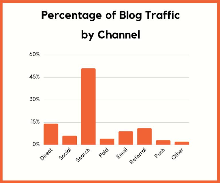 canaux de trafic blog